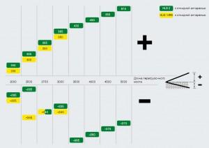 выравнивание уровня HLS