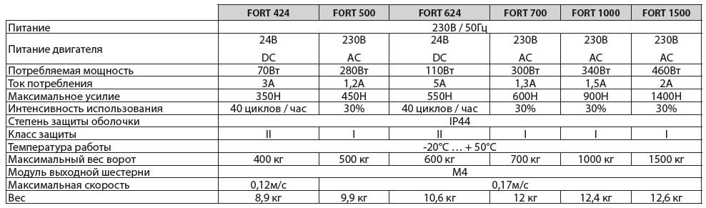 технические характеристики FORT