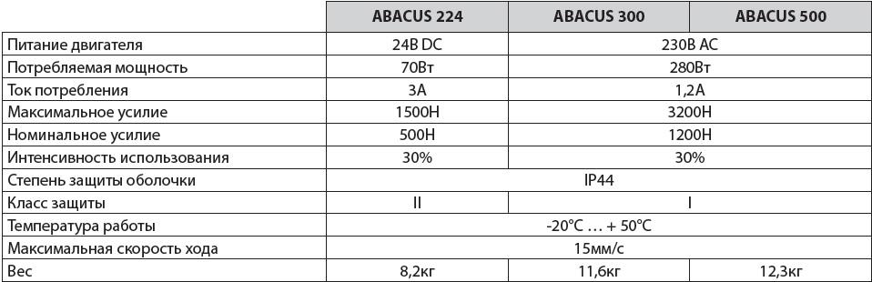 технические характеристики ABACUS Comunello